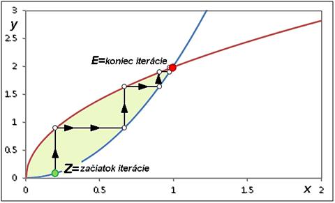 Cournotov bod E (bod rovnováhy) na reakčných krivkách