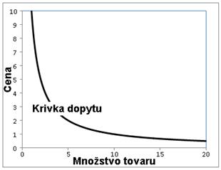 Izoelastická krivka dopytu